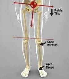 sharp knee pain when squatting knee injuries