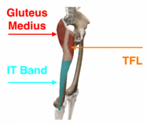 hip abductor stretches - fix back pain - tfl